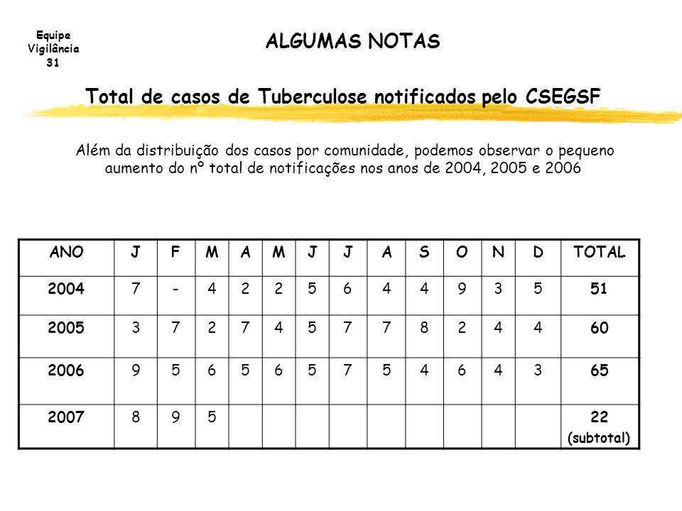 Total de casos de Tuberculose notificados pelo CSEGSF