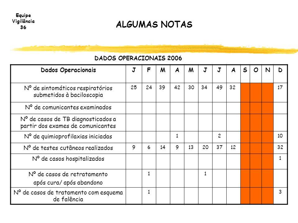 ALGUMAS NOTAS DADOS OPERACIONAIS 2006 Dados Operacionais J F M A S O N