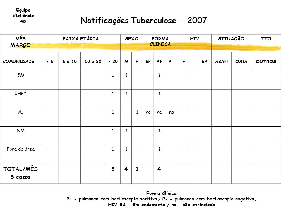 Notificações Tuberculose - 2007