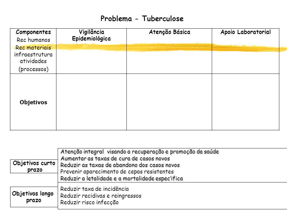 Problema - Tuberculose Vigilância Epidemiológica