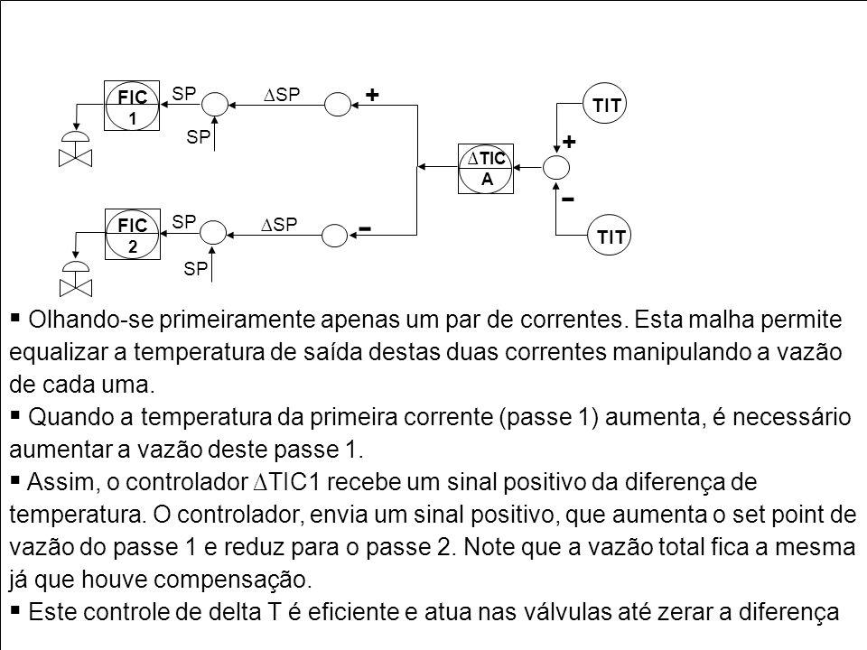 TIT + - FIC. 2. 1. ∆SP. SP. ∆TIC. A.