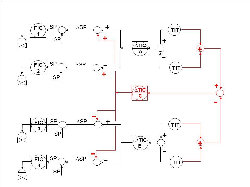 - - - + + + SP ∆SP TIT SP ∆SP TIT 1 ∆TIC A 2 ∆TIC C 3 ∆TIC B 4 112 FIC