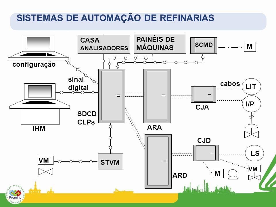 SISTEMAS DE AUTOMAÇÃO DE REFINARIAS