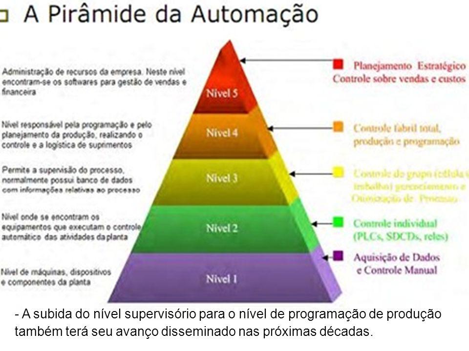 CICLO DE VIDA DE UM PROJETO DE AUTOMAÇÃO