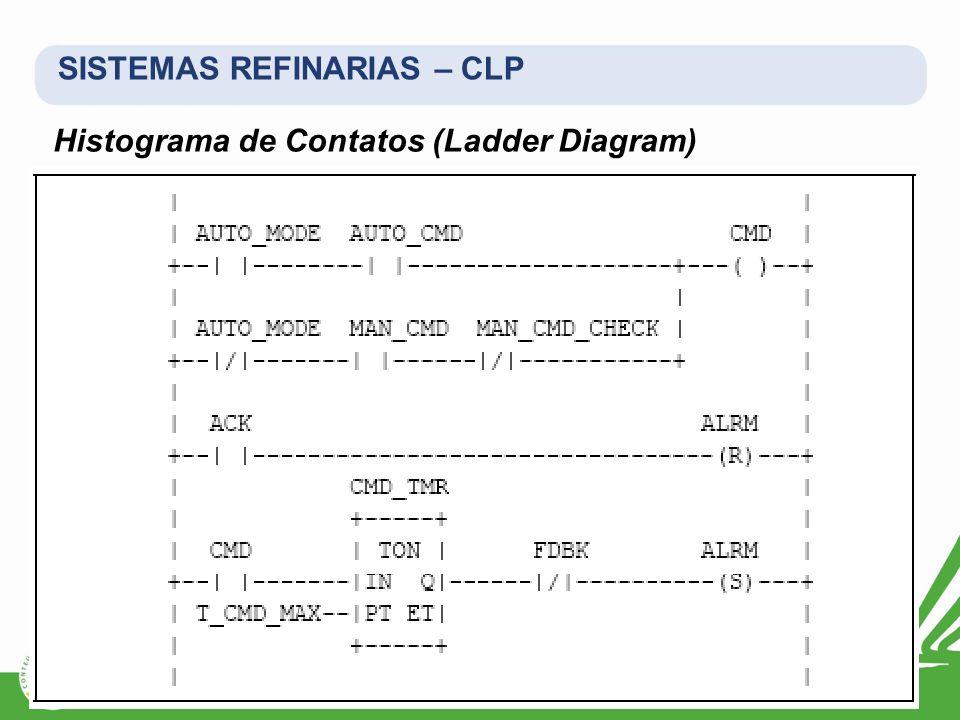 SISTEMAS REFINARIAS – CLP