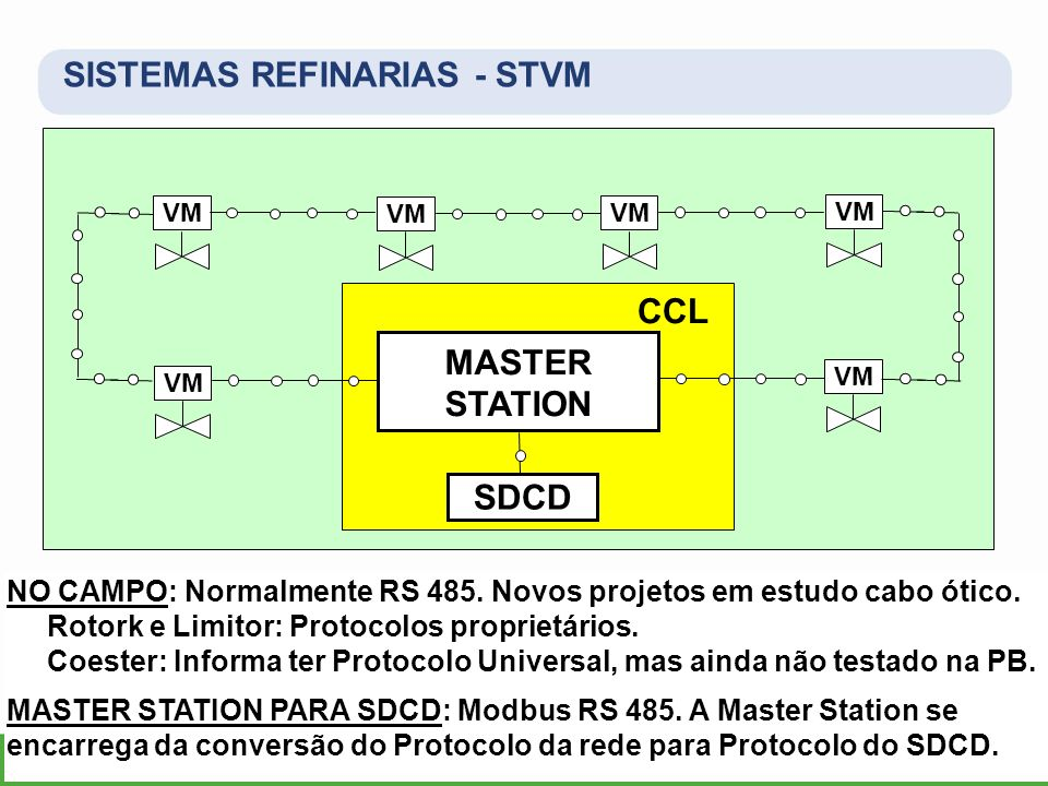CCL MASTER STATION SDCD