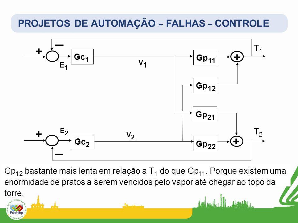 _ _ + + + + PROJETOS DE AUTOMAÇÃO – FALHAS – CONTROLE T1 Gc1 Gp11 Gp12