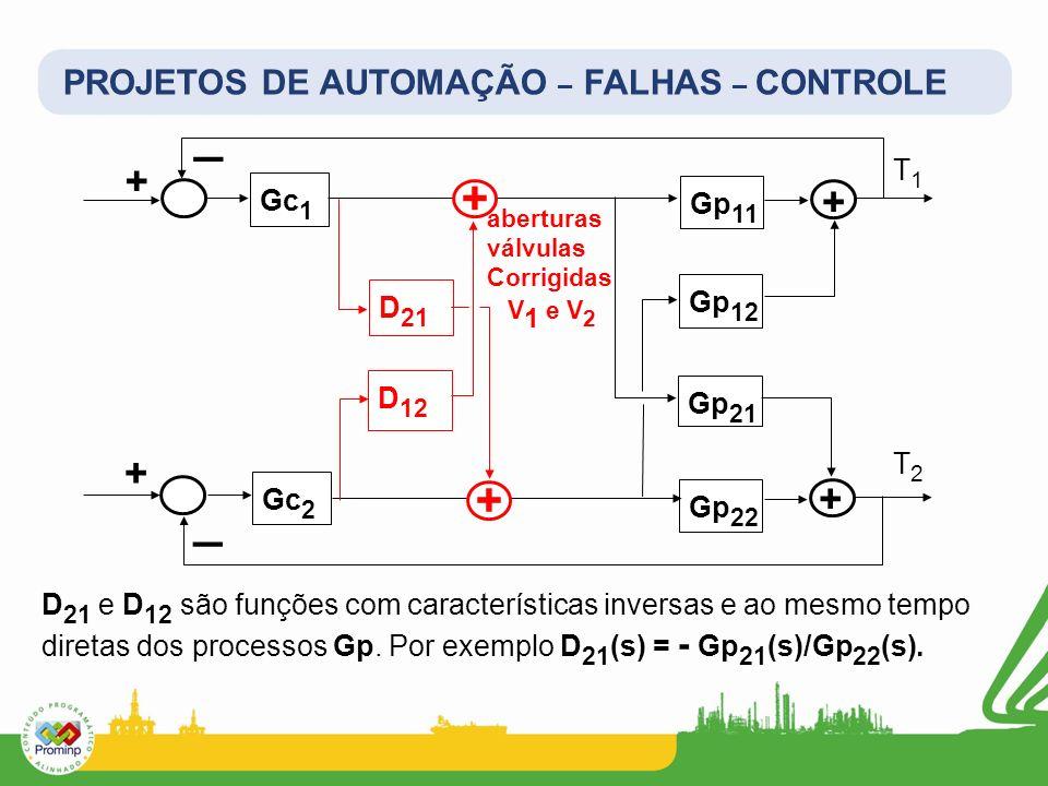_ _ + + + + + + PROJETOS DE AUTOMAÇÃO – FALHAS – CONTROLE T1 Gc1 Gp11