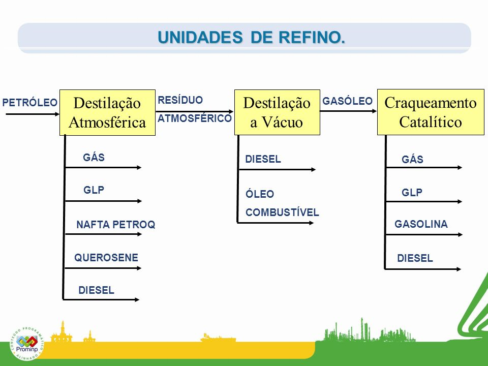UNIDADES DE REFINO. Destilação Atmosférica Destilação a Vácuo