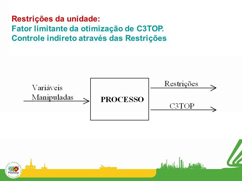Restrições da unidade: Fator limitante da otimização de C3TOP