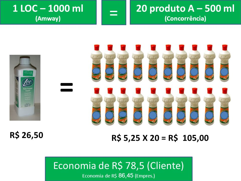 1 LOC – 1000 ml (Amway) = 20 produto A – 500 ml. (Concorrência) = CIF. R$ 26,50. R$ 5,25 X 20 = R$ 105,00.
