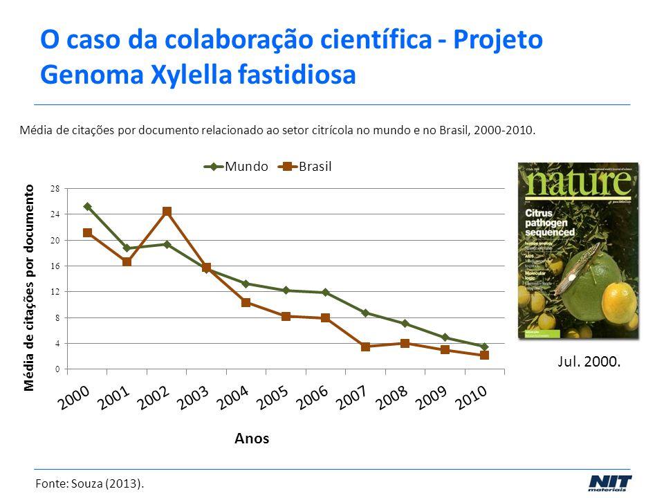 O caso da colaboração científica - Projeto Genoma Xylella fastidiosa