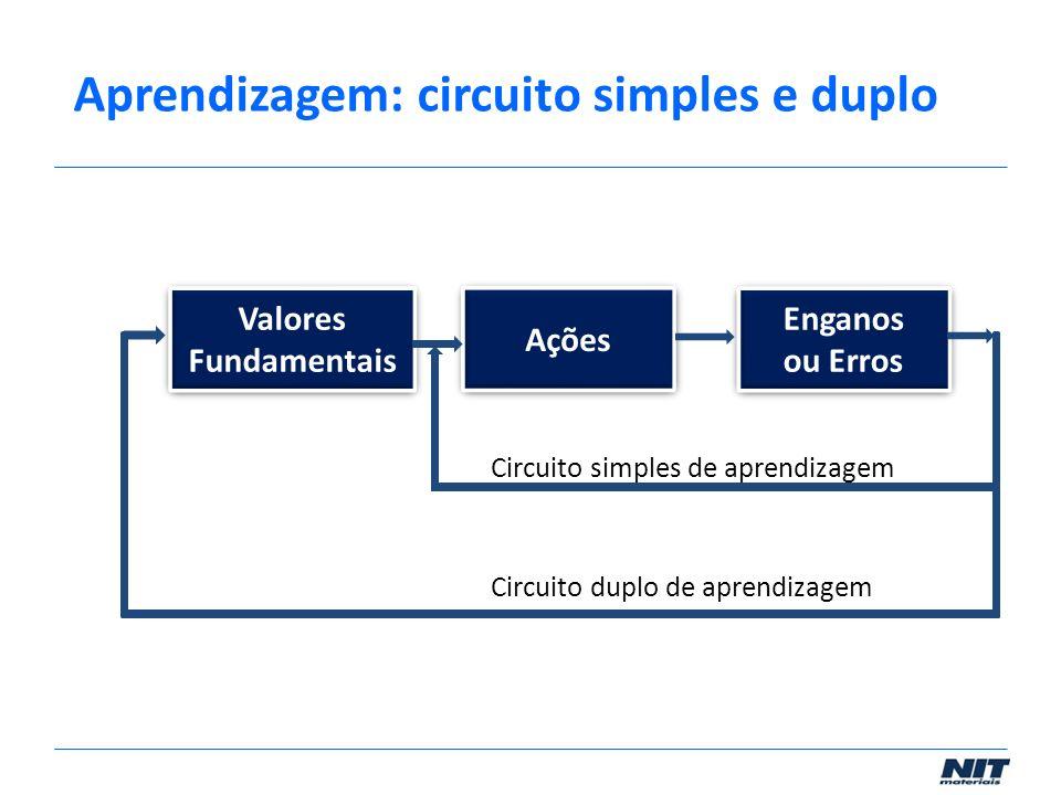 Aprendizagem: circuito simples e duplo
