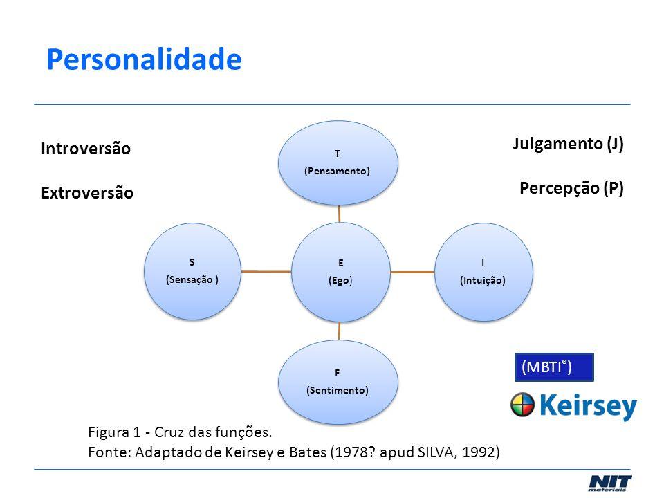 Personalidade Julgamento (J) Introversão Percepção (P) Extroversão