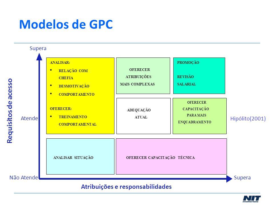 Modelos de GPC Requisitos de acesso Atribuições e responsabilidades