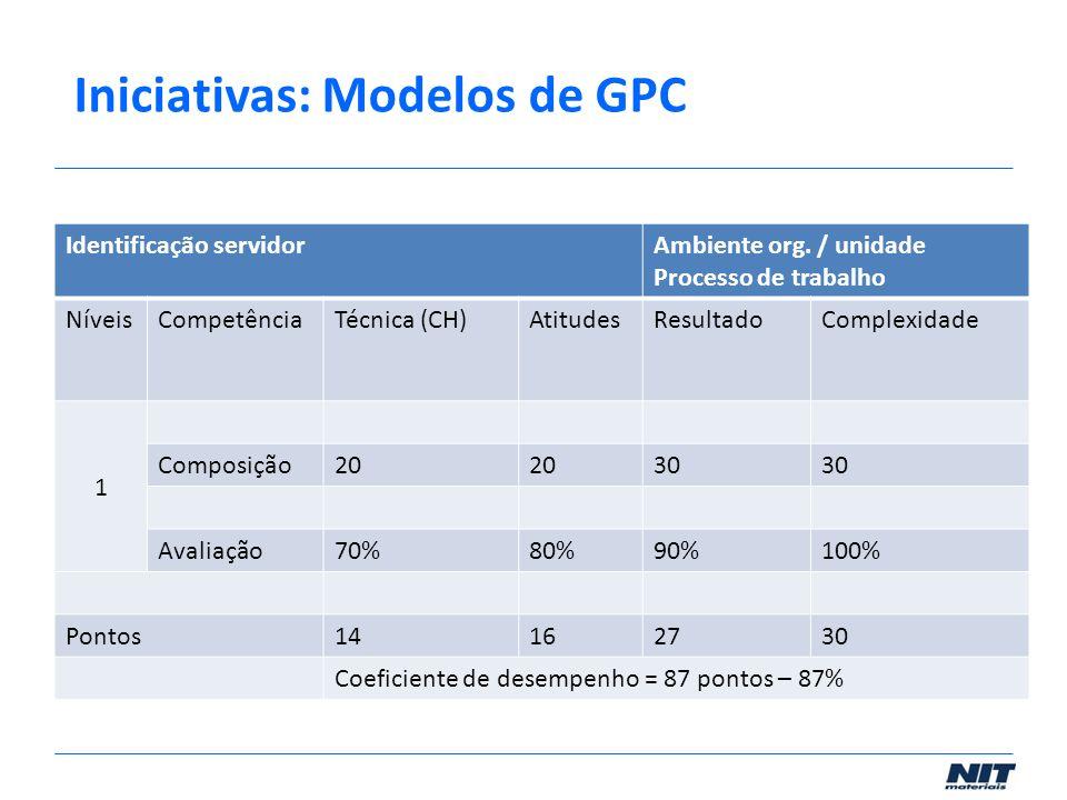 Iniciativas: Modelos de GPC