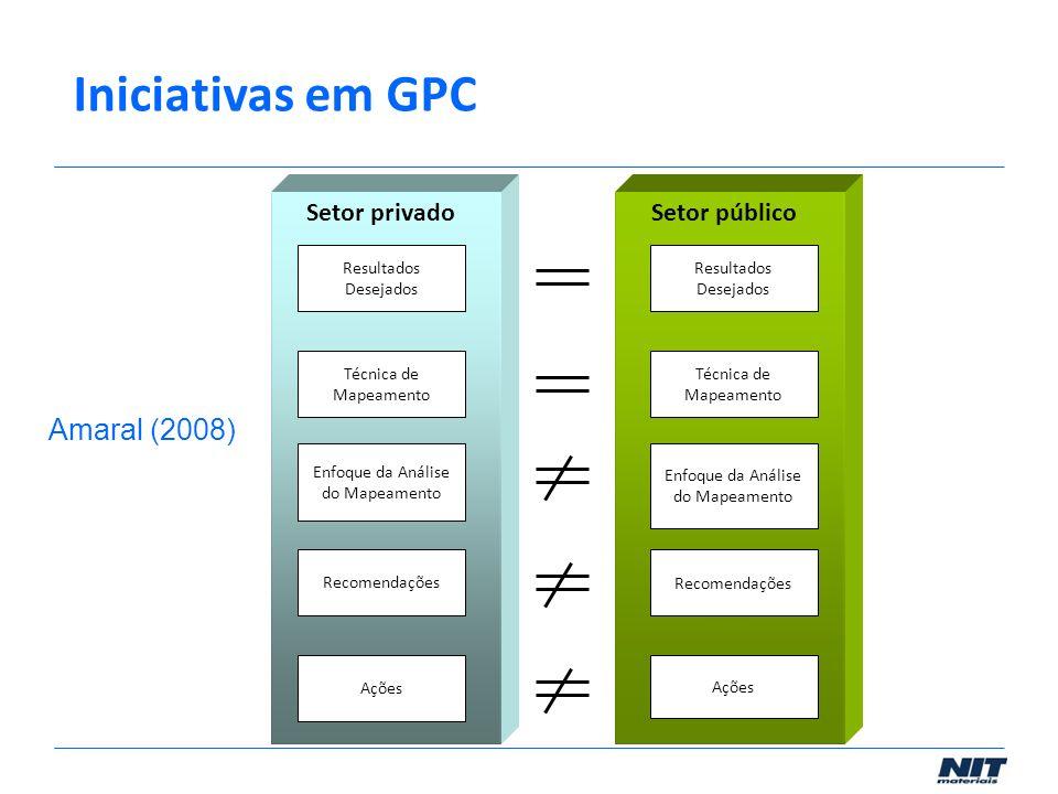 Iniciativas em GPC Amaral (2008) Setor privado Setor público