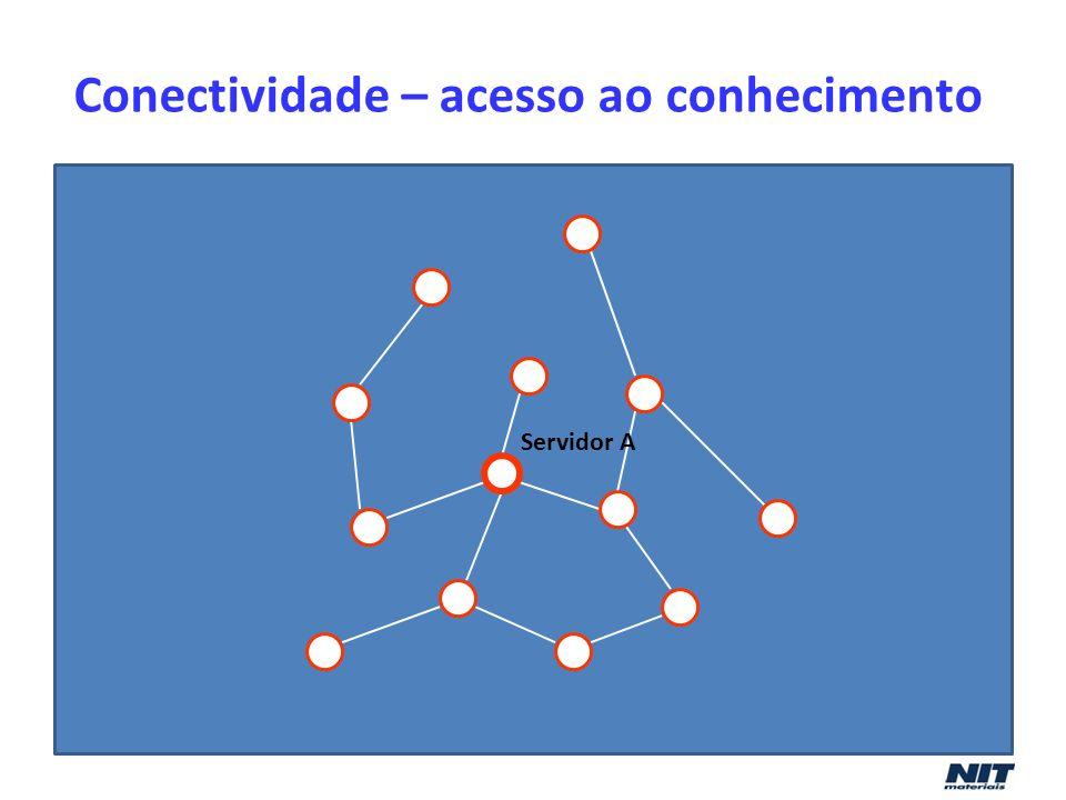 Conectividade – acesso ao conhecimento