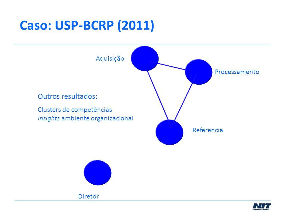 Caso: USP-BCRP (2011) Outros resultados: Aquisição Processamento