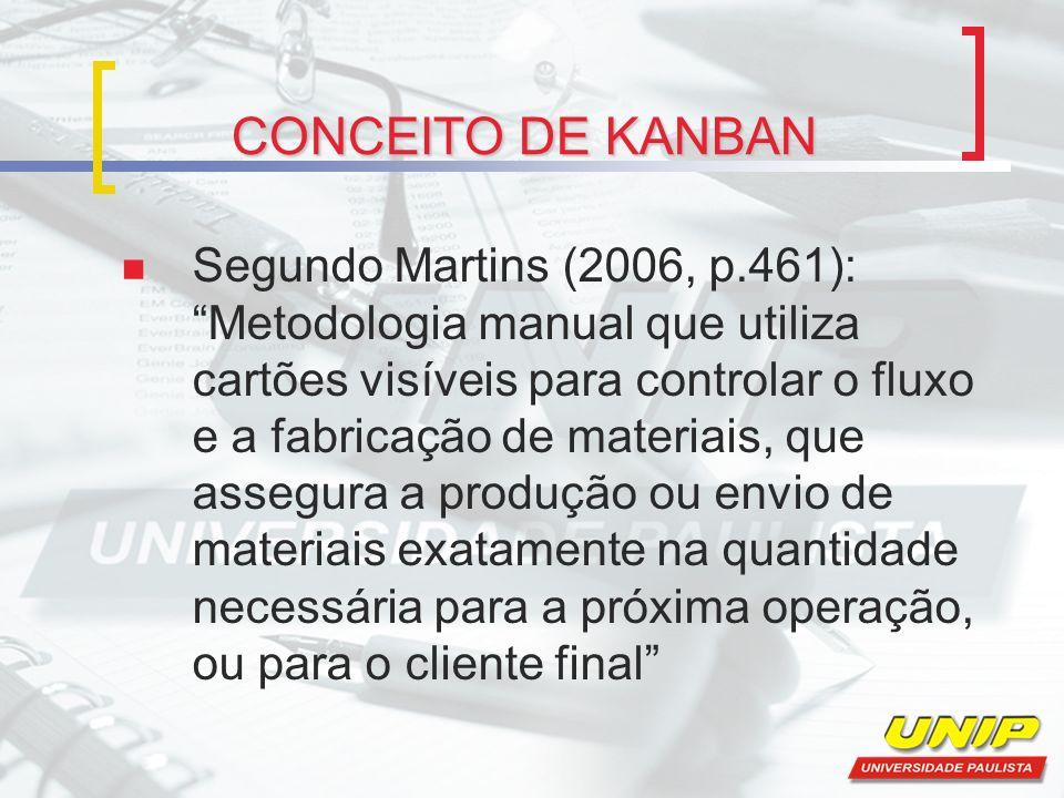 CONCEITO DE KANBAN