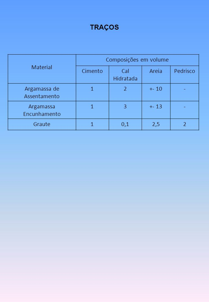 TRAÇOS Material Composições em volume Cimento Cal Hidratada Areia