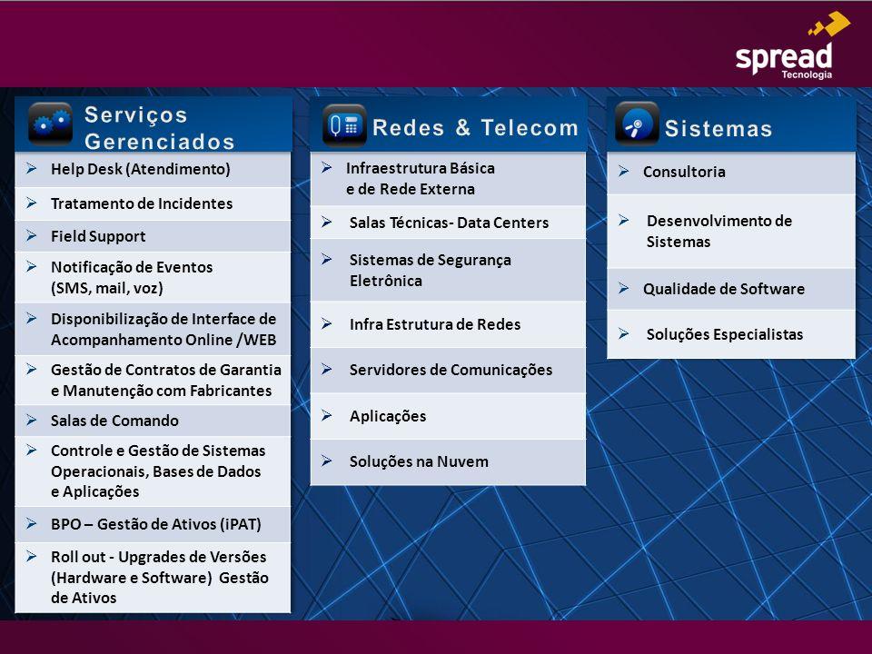 Serviços Gerenciados Redes & Telecom Sistemas Infraestrutura Básica