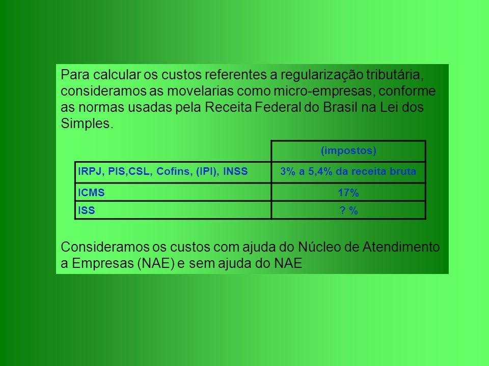 Para calcular os custos referentes a regularização tributária, consideramos as movelarias como micro-empresas, conforme as normas usadas pela Receita Federal do Brasil na Lei dos Simples.