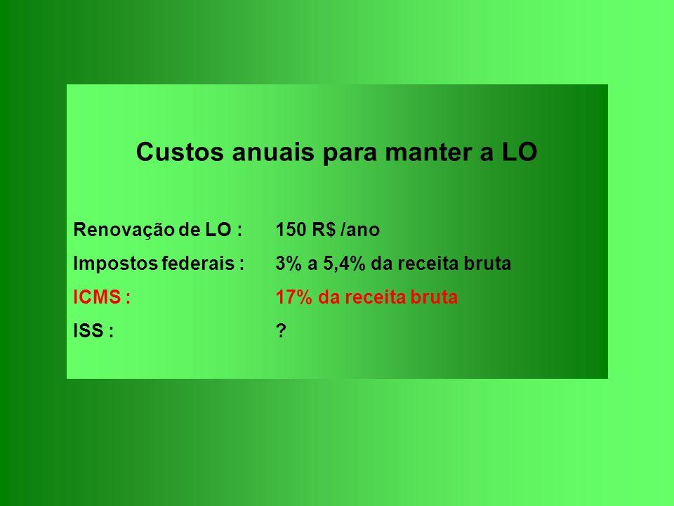 Custos anuais para manter a LO