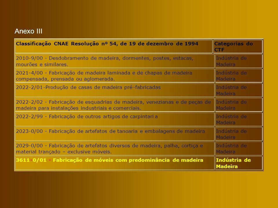 Anexo III Classificação CNAE Resolução nº 54, de 19 de dezembro de 1994. Categorias do. CTF. 2010.