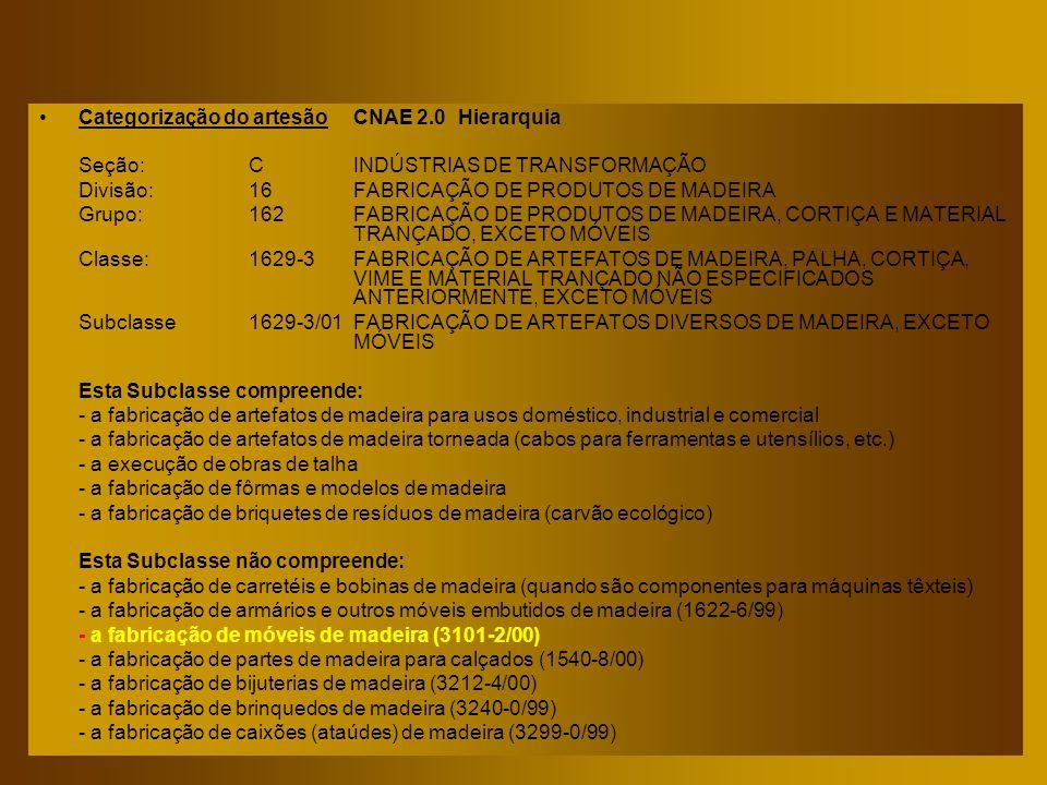 Categorização do artesão CNAE 2.0 Hierarquia