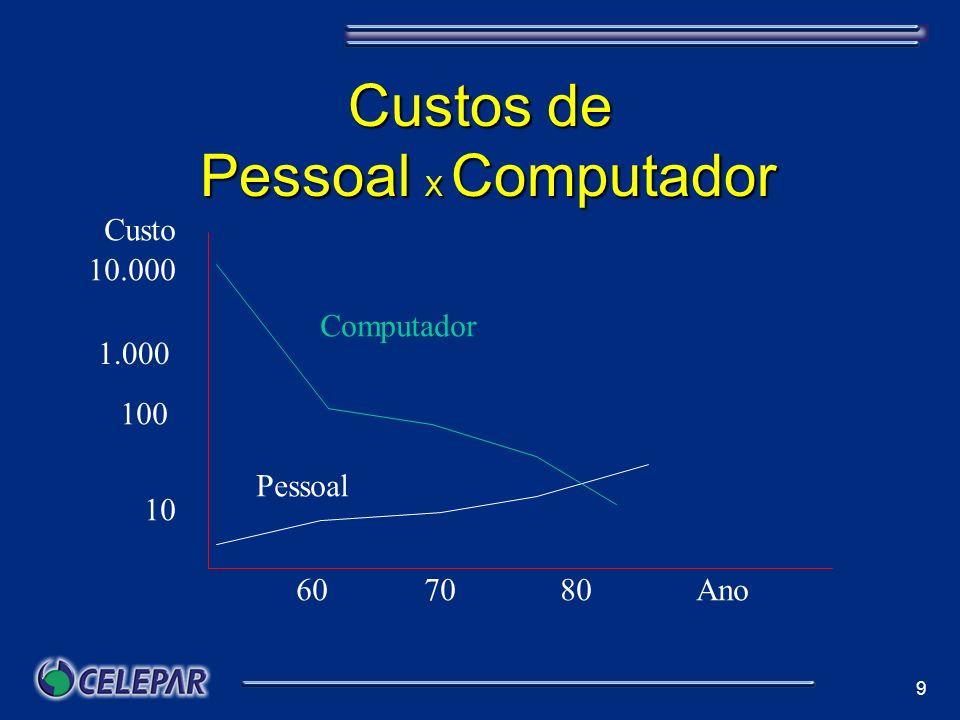 Custos de Pessoal X Computador