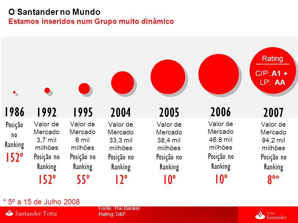 O Santander no Mundo Estamos inseridos num Grupo muito dinâmico