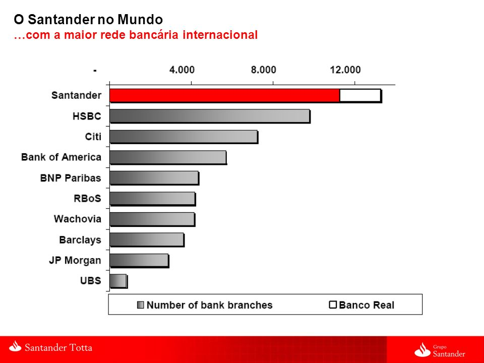 O Santander no Mundo …com a maior rede bancária internacional