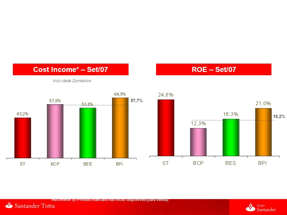 Cost Income* – Set/07 ROE – Set/07