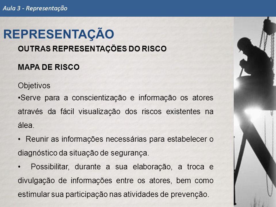 REPRESENTAÇÃO OUTRAS REPRESENTAÇÕES DO RISCO MAPA DE RISCO Objetivos
