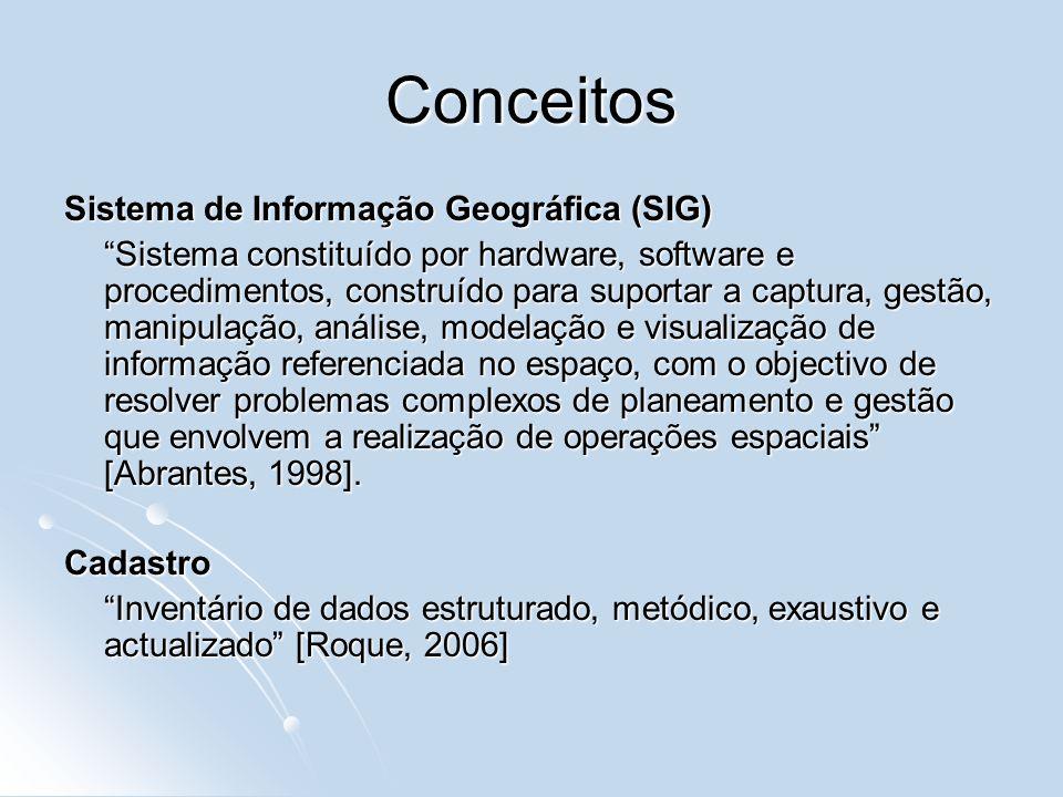 Conceitos Sistema de Informação Geográfica (SIG)