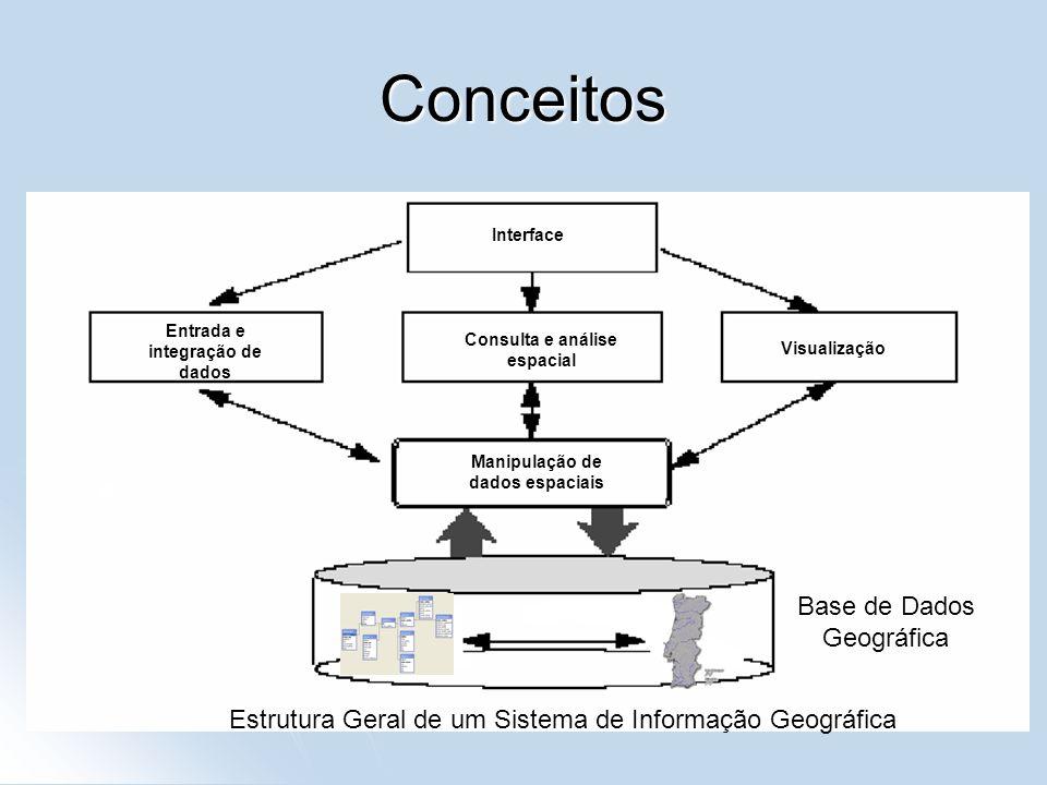 Conceitos Base de Dados Geográfica