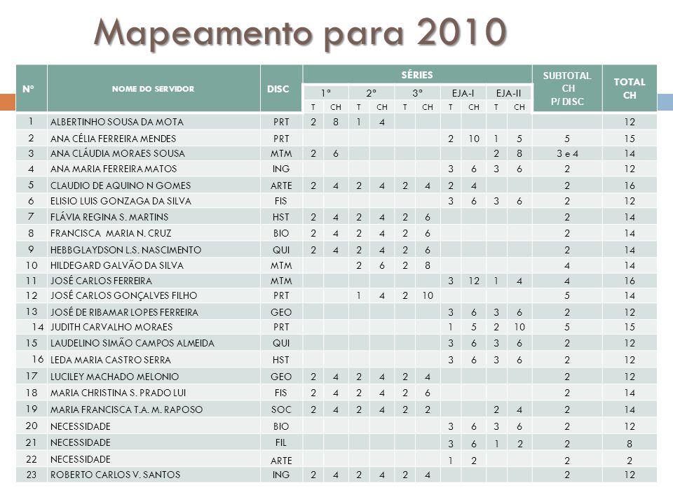 Mapeamento para 2010 Nº DISC SÉRIES TOTAL 1ª 2ª 3ª EJA-I EJA-II 1 3 7