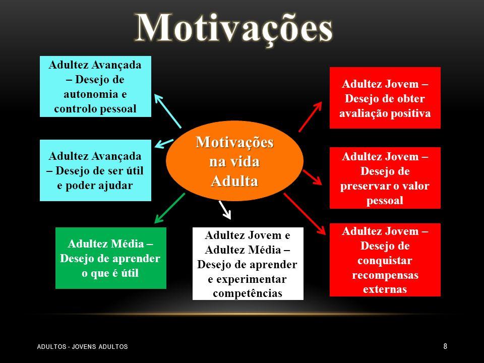 Motivações Motivações na vida Adulta