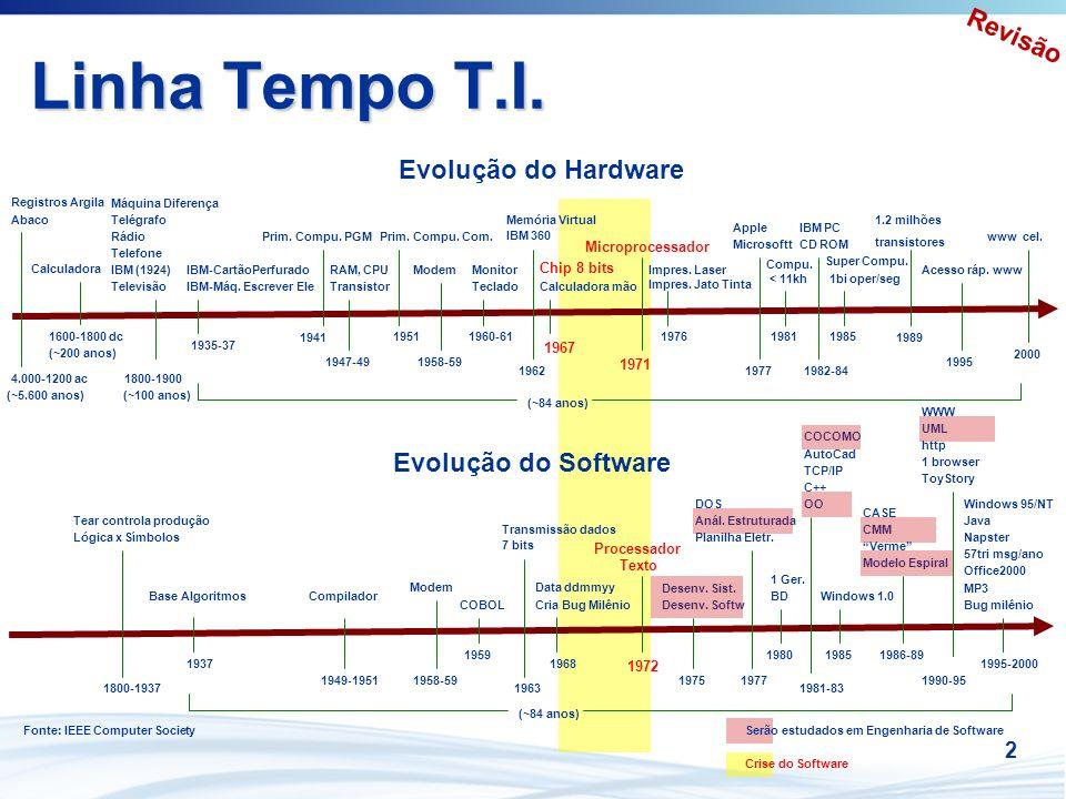 Linha Tempo T.I. Revisão Evolução do Hardware Evolução do Software 2
