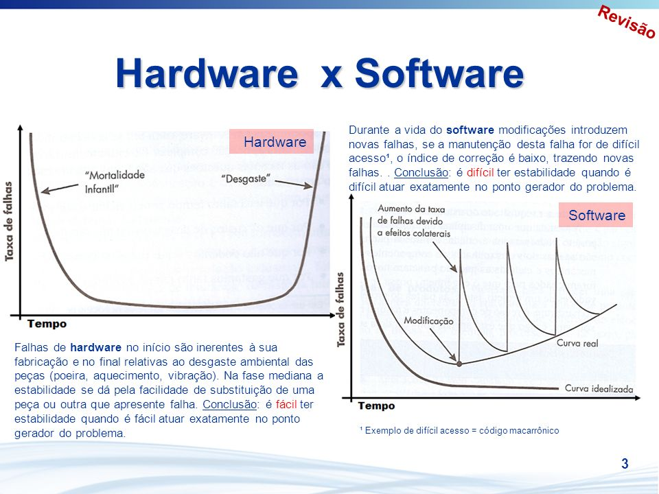 Hardware x Software Revisão Hardware Software