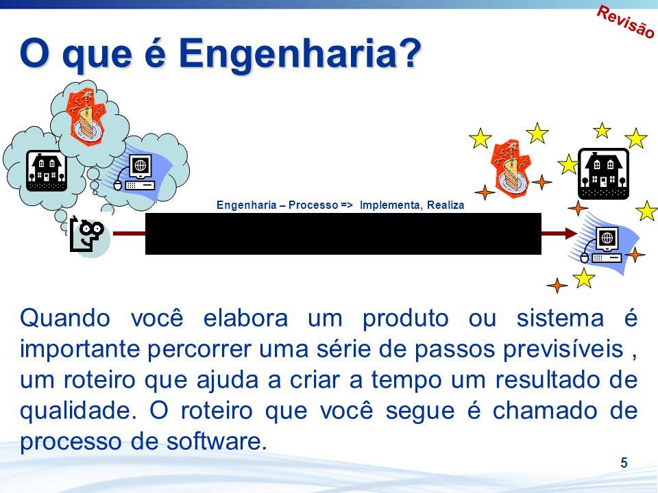 Revisão O que é Engenharia Engenharia – Processo => Implementa, Realiza.
