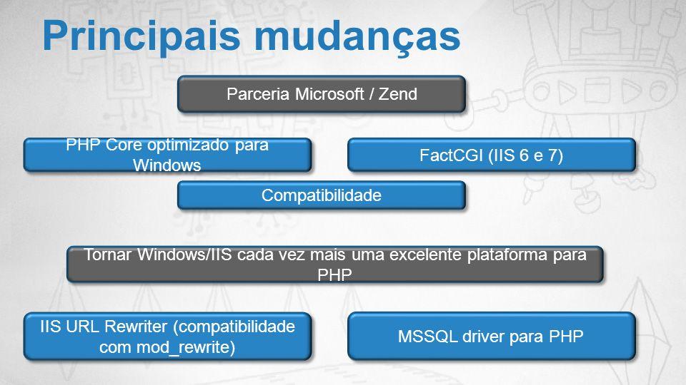 Principais mudanças Parceria Microsoft / Zend