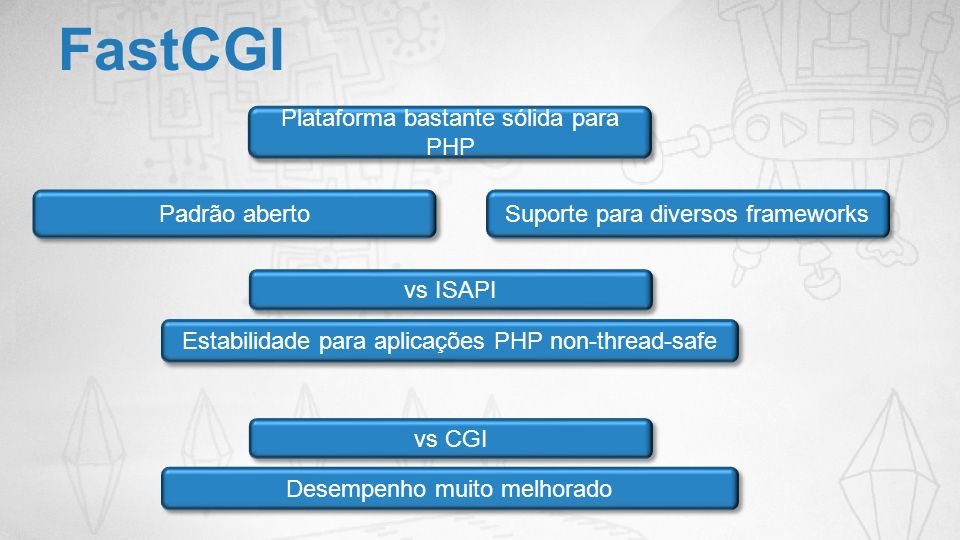 FastCGI Plataforma bastante sólida para PHP Padrão aberto