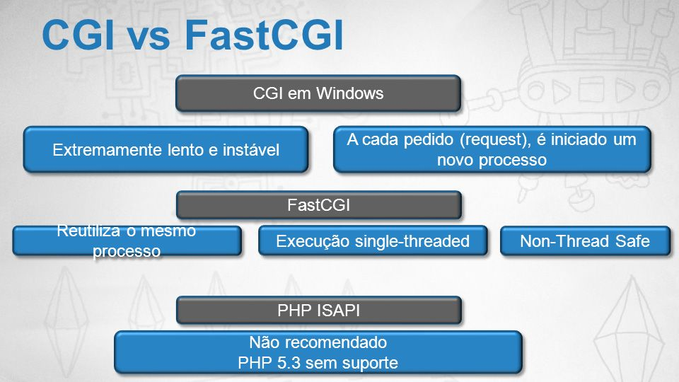 CGI vs FastCGI CGI em Windows Extremamente lento e instável