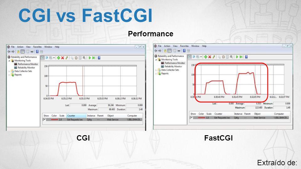 CGI vs FastCGI Performance CGI FastCGI