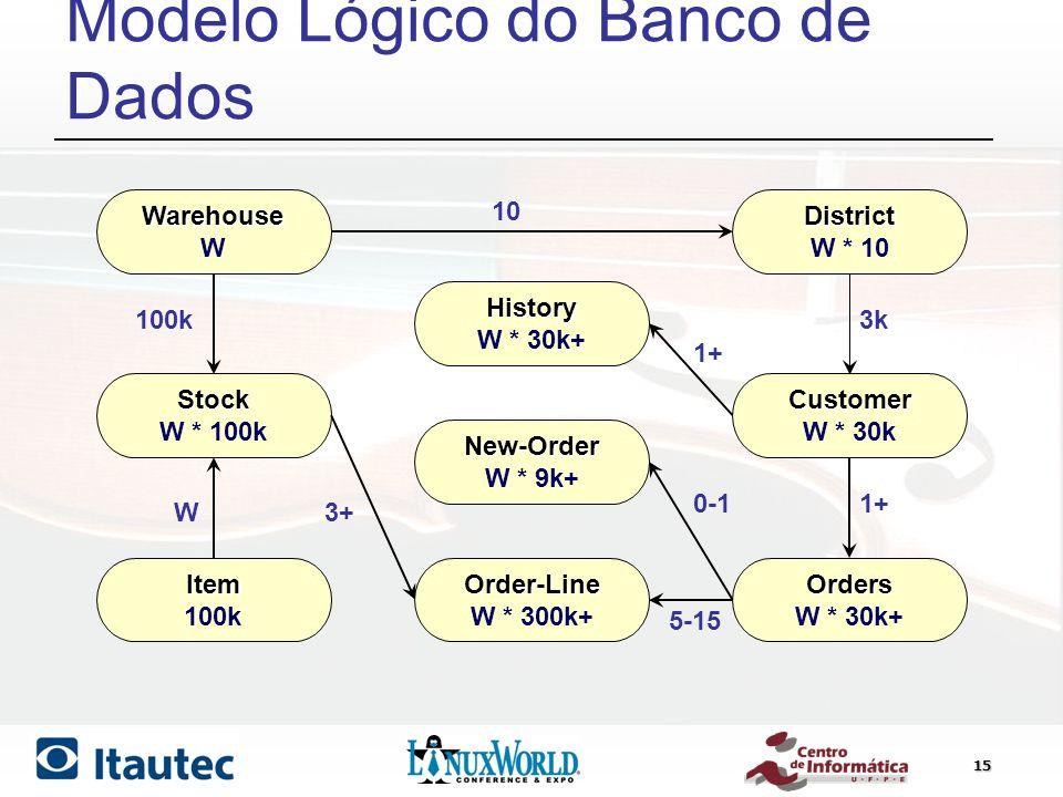 Modelo Lógico do Banco de Dados