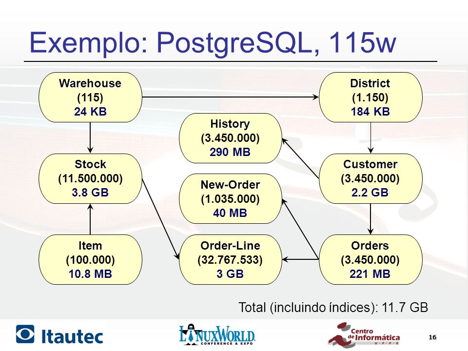 Exemplo: PostgreSQL, 115w Total (incluindo índices): 11.7 GB Warehouse