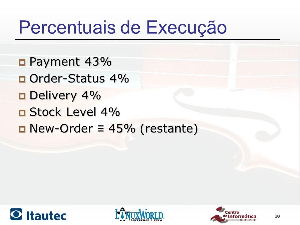 Percentuais de Execução