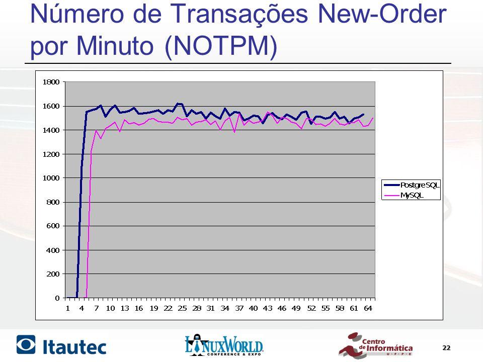 Número de Transações New-Order por Minuto (NOTPM)